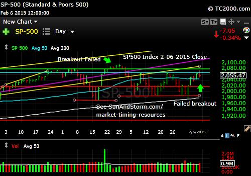 sp500-index-market-timing-chart-2014-02-06-close