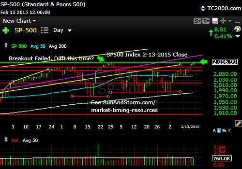 sp500-index-market-timing-chart-2015-02-13-close