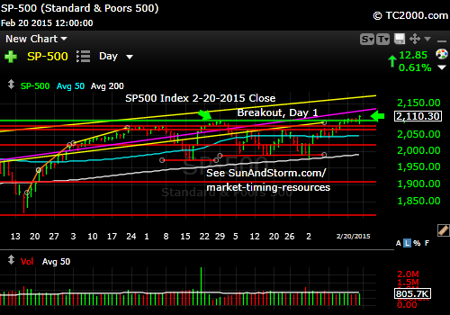 sp500-index-market-timing-chart-2015-02-20-close