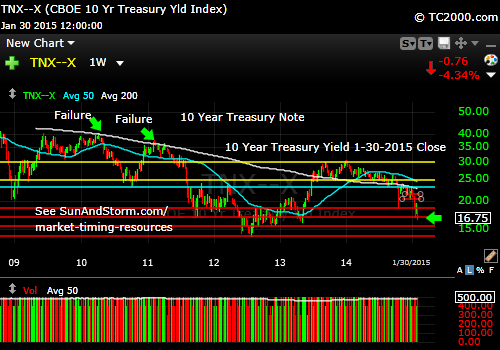 tnx-10-year-treasury-note-market-timing-chart-2015-01-30-close
