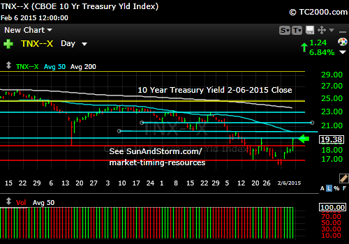 tnx-10-year-treasury-note-market-timing-chart-2015-02-06-close