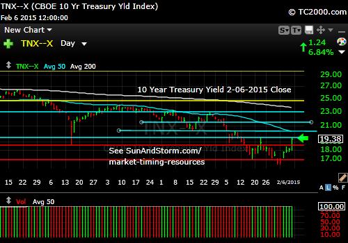 tnx-10-year-treasury-note-market-timing-chart-2015-02-06-close