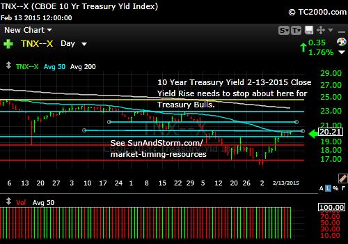 tnx-10-year-treasury-note-market-timing-chart-2015-02-13-close
