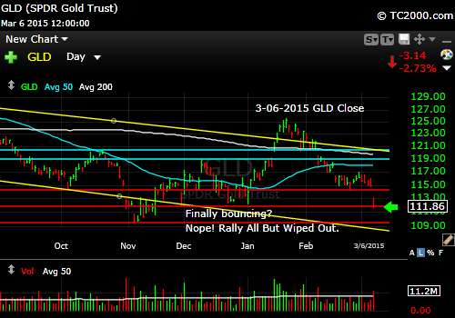 gld-gold-etf-market-timing-chart-2015-03-06-close