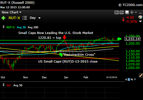 rut-small-cap-russell-2000-index-market-timing-chart-2015-03-13-close