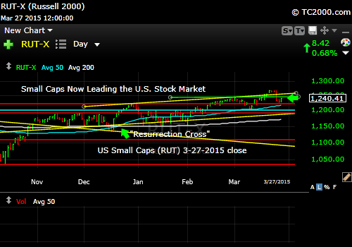 rut-small-cap-russell-2000-index-market-timing-chart-2015-03-27-close