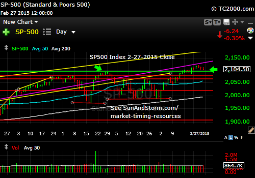 sp500-index-market-timing-chart-2015-02-27-close