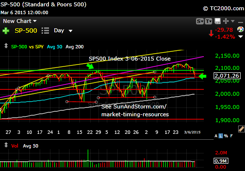 sp500-index-market-timing-chart-2015-03-06-close