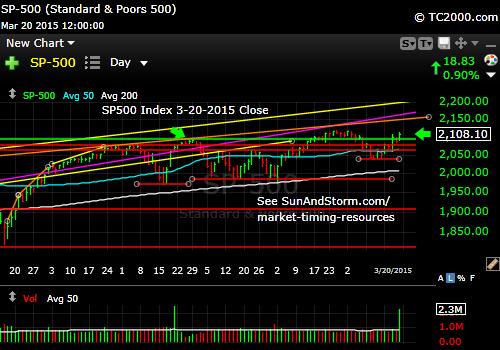 SP500 Index moves higher