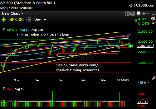 sp500-index-market-timing-chart-2015-03-27-close-daily