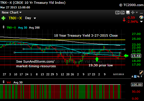 tnx-10-year-treasury-note-market-timing-chart-2015-03-27-close