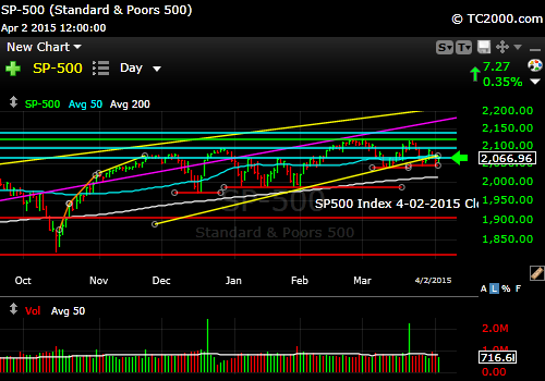 sp500-index-market-timing-chart-2015-04-02-close