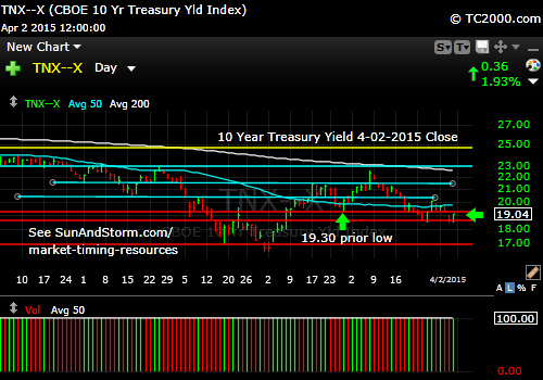 tnx-10-year-treasury-note-market-timing-chart-2015-04-02-close