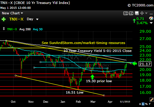tnx-10-year-treasury-note-market-timing-chart-2015-05-01-close