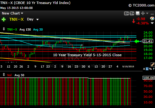 tnx-10-year-treasury-note-market-timing-chart-2015-05-15-close