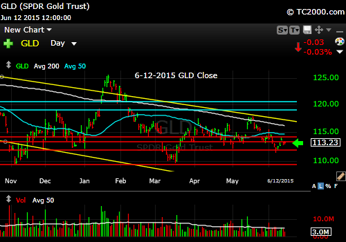 gld-gold-etf-market-timing-chart-2015-06-12-close