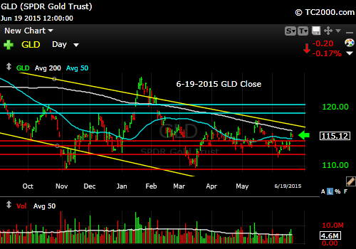 gld-gold-etf-market-timing-chart-2015-06-19-close