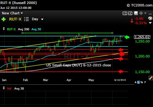rut-small-cap-index-market-timing-chart-2015-06-12-close