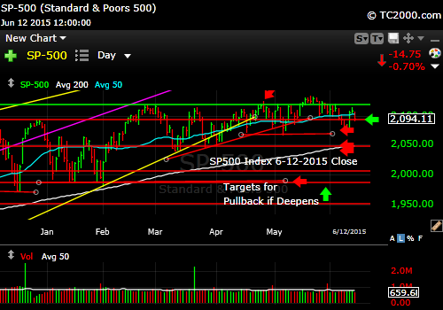 SP500 Coming Back Down
