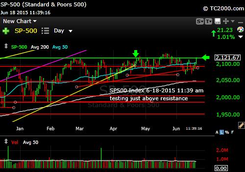 sp500-index-market-timing-chart-2015-06-18-1139am