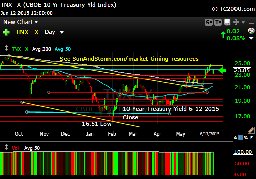 tnx-10-year-treasury-note-market-timing-chart-2015-06-12-close