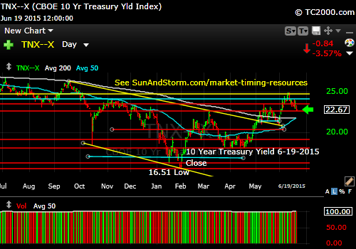 tnx-10-year-treasury-note-market-timing-chart-2015-06-19-close