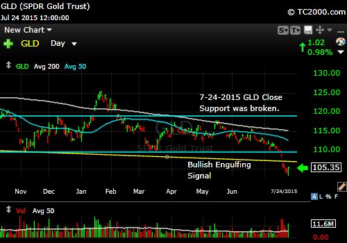 gld-etf-market-timing-chart-2015-07-24-close