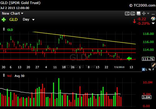 gld-gold-etf-market-timing-chart-2015-07-02-close