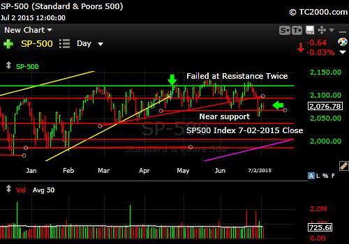 sp500-index-market-timing-chart-2015-07-02-close