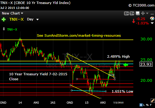 tnx-10-year-treasury-note-market-timing-chart-2015-07-02-close