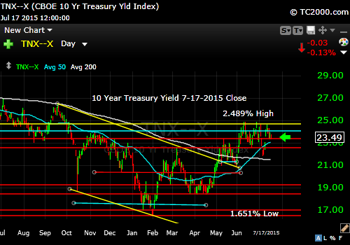 tnx-10-year-treasury-note-market-timing-chart-2015-07-17-close