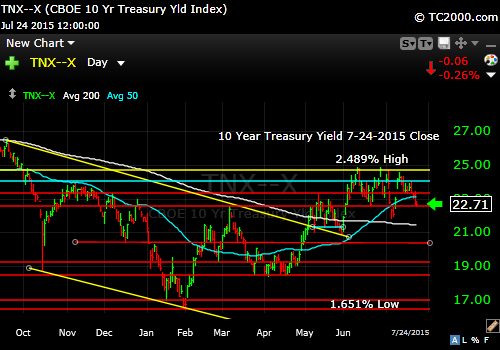 tnx-10-year-treasury-note-market-timing-chart-2015-07-24-close