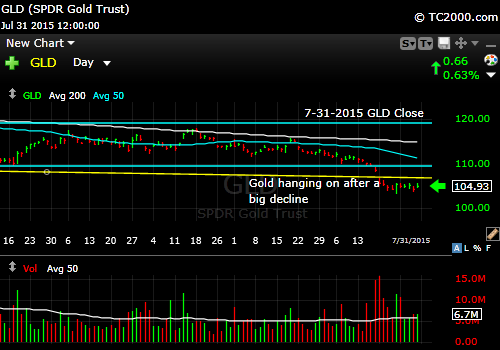 gld-etf-market-timing-chart-2015-07-31-close