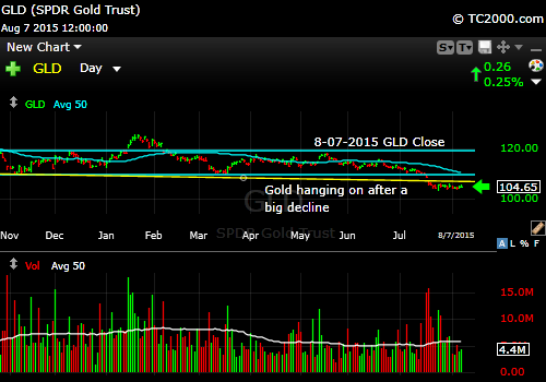 gld-etf-market-timing-chart-2015-08-07-close