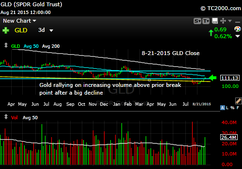 gld-etf-market-timing-chart-2015-08-21-close
