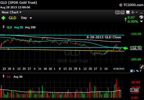 gld-etf-market-timing-chart-2015-08-28-close