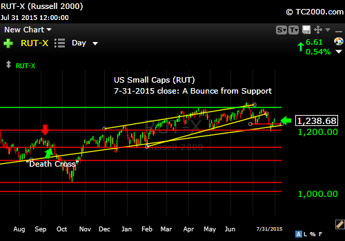 rut-small-cap-index-market-timing-chart-2015-07-31-close