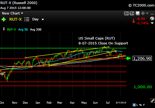 rut-small-cap-index-market-timing-chart-2015-08-07-close