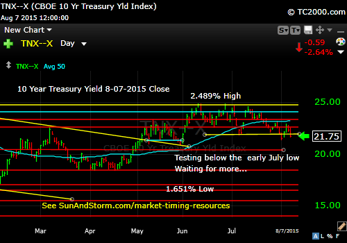 tnx-10-year-treasury-note-market-timing-chart-2015-08-07-close