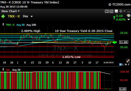 tnx-10-year-treasury-note-market-timing-chart-2015-08-28-close