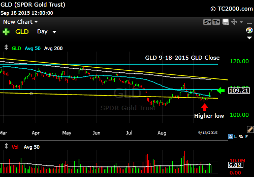 gld-etf-market-timing-chart-2015-09-18-close