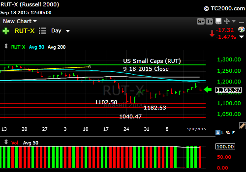 rut-small-cap-index-market-timing-chart-2015-09-18-close