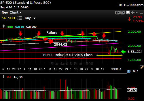 sp500-index-market-timing-chart-2014-09-04-close