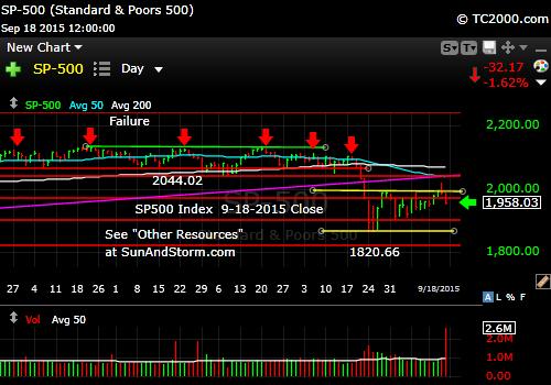 sp500-market-timing-chart-2015-09-18-close