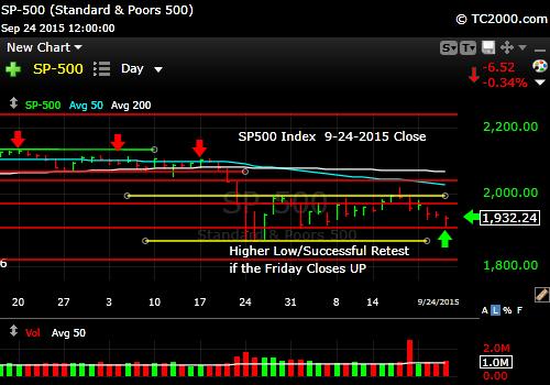 sp500-market-timing-chart-2015-09-24-close