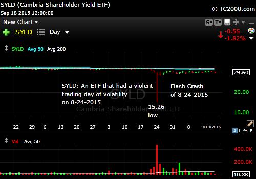 syld-flash-crash-victim-chart-market-timing-chart-2015-09-18-close
