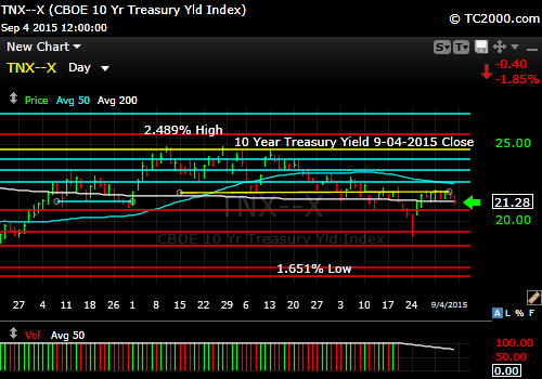 tnx-10-year-treasury-note-market-timing-chart-2014-09-04-close