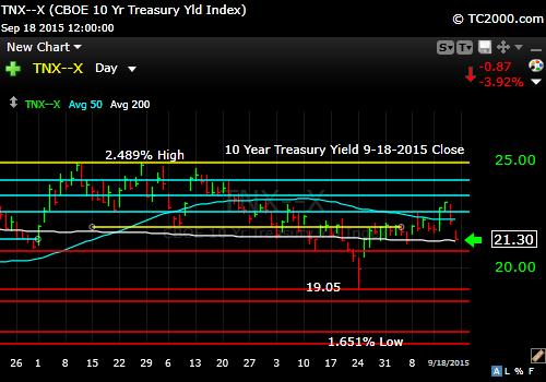 tnx-10-year-treasury-note-market-timing-chart-2015-09-18-close