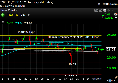 tnx-10-year-treasury-note-market-timing-chart-2015-09-25-close