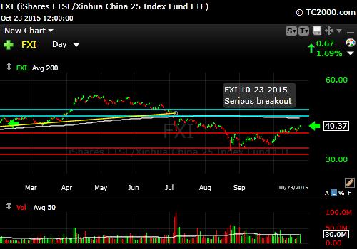 fxi-china-market-timing-chart-2015-10-23-close